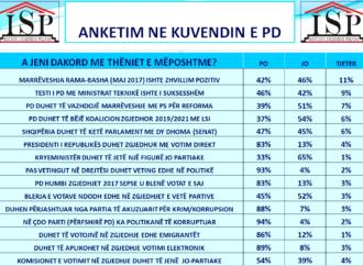 ANKETIMI NE PD: MASIVISHT PRO REFORMAVE, NDRYSHIMIT DHE VETINGUT NE POLITIKE