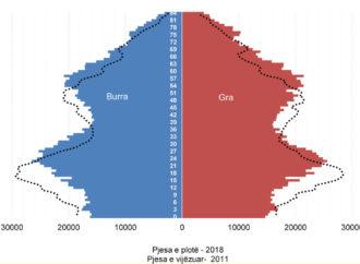 KURBA (PARADOKSALE) E NUMRIT TË SHTETASVE VS VOTUESVE NË 30 VJET
